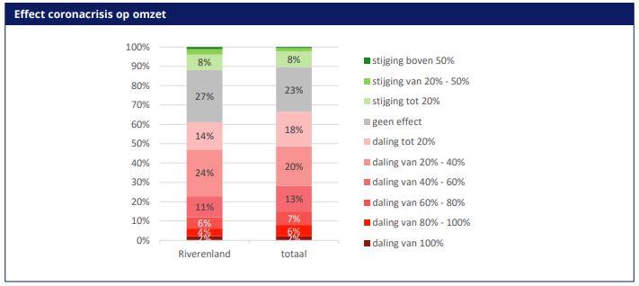 Economische ontwikkeling in FruitDelta Rivierenland in tijden van de coronacrisis: